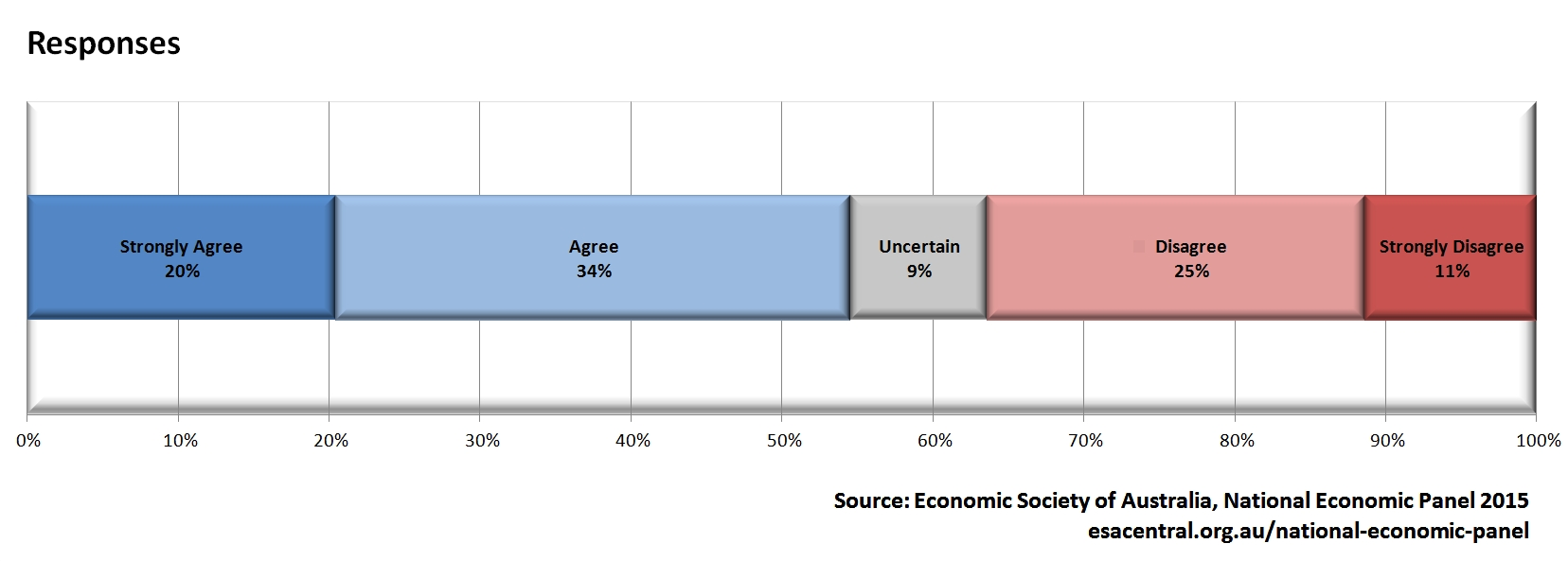 NEP Q1 - Chart 1.1 (Responses)