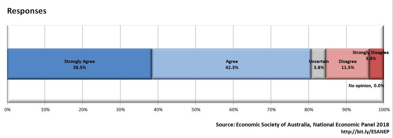 NEP Q29 - Chart 1 (Responses)