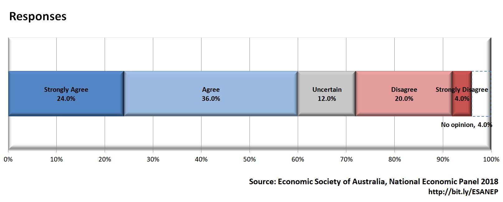 NEP Q30 - Chart 1 (Responses)