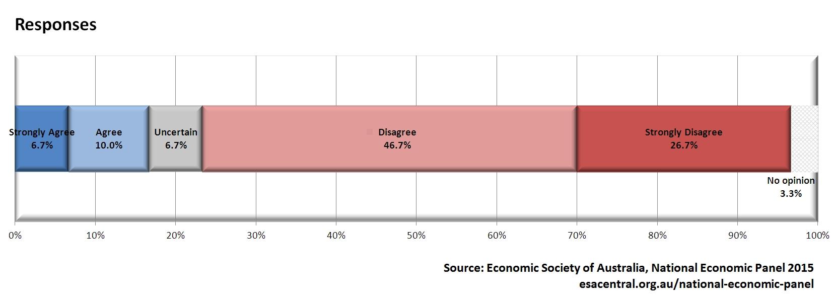 NEP Poll 3 Chart 1